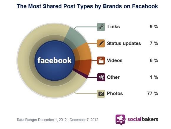 Görsel paylaşım oranın % 70