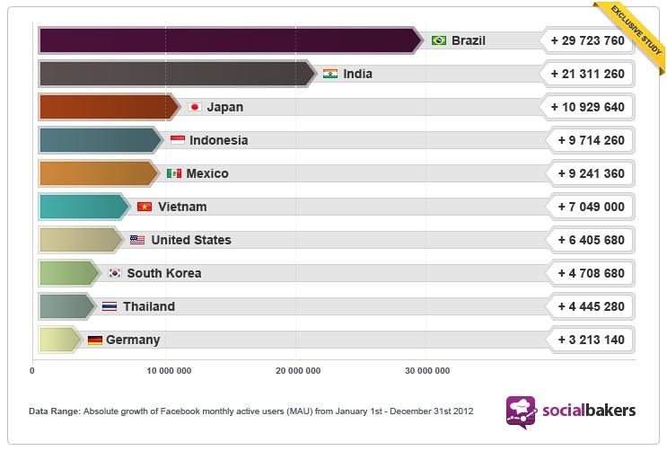 Asya ve Brezilya: Facebook'un en çok büyüme kaydettiği bölgeler.
