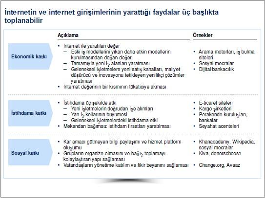 İnternet ve İnternet Girişimciliğinin Yarattığı Faydalar