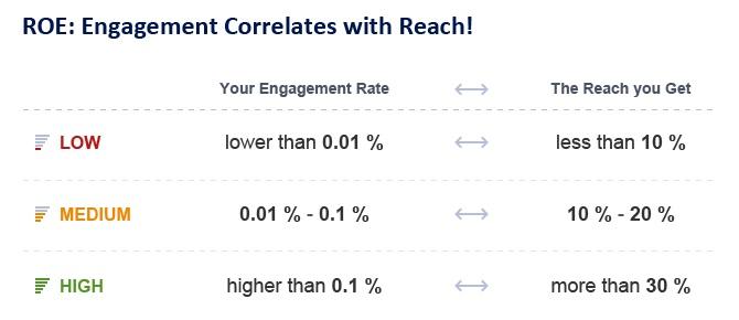 Bir sayfadaki etkileşim oranlarının hesaplanması son derece önemli
