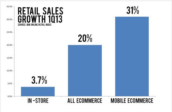Mobil Ticaret (ABD)